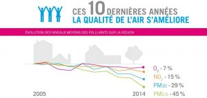 La pollution sur dix ans a baissé en Rhône-Alpes
