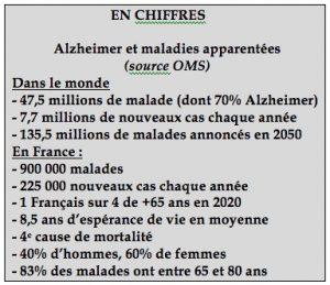 Chiffres Alzheimer