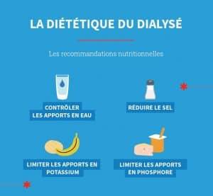 La dialyse exige quelques contraintes nutritionnelles