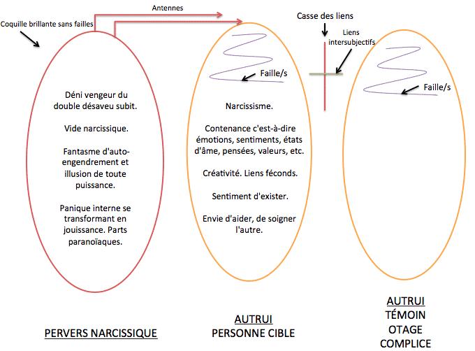 Le complot fasciste   les fonctionaires de  l éta  ( Le pervers narcissique ) Schema-explicatif-du-pervers-narcissique-helene-royer-psychologue-a-lyon