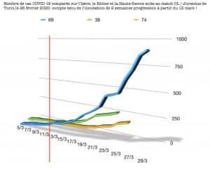 graphique coronavirus OL-Juve