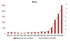 graphique nombre cas covid Rhône