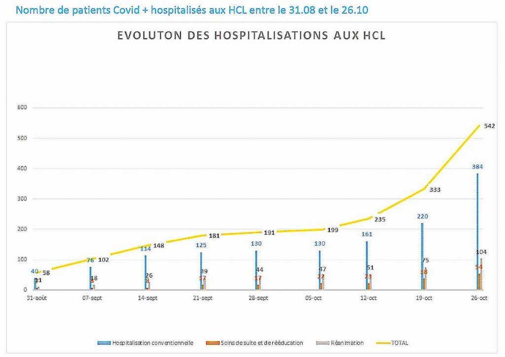 nombre hospitalisations covid lyon octobre 2020