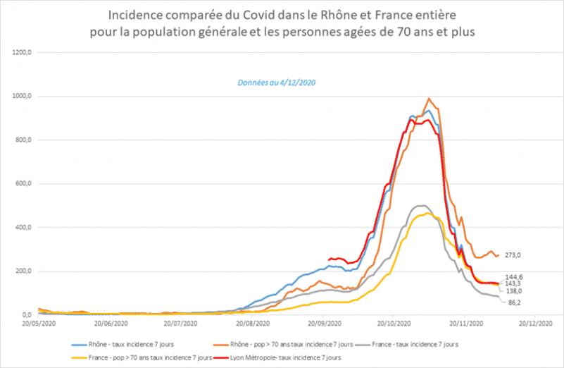 Covid-19 : Évolution du taux d'incidence