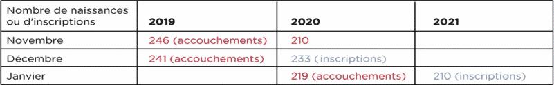 Tableau comparatif du nombre de naissances ou d'inscriptions sur 2019-20-21. © Capture d'écran Natecia