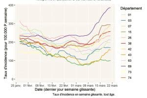 taux d'incidence covid auvergne-rhone-alpes