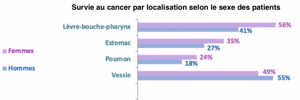 cancer survie pronostic femme homme sexe genre