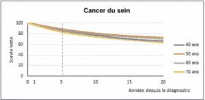 cancer sein survie